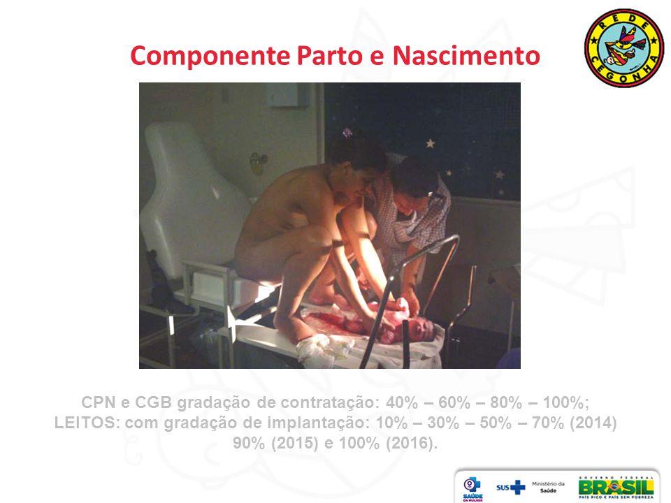 Componente Parto e Nascimento CPN e CGB gradação de contratação: 40% – 60% – 80% – 100%; LEITOS: com gradação de implantação: 10% – 30% – 50% – 70% (2014) 90% (2015) e 100% (2016).