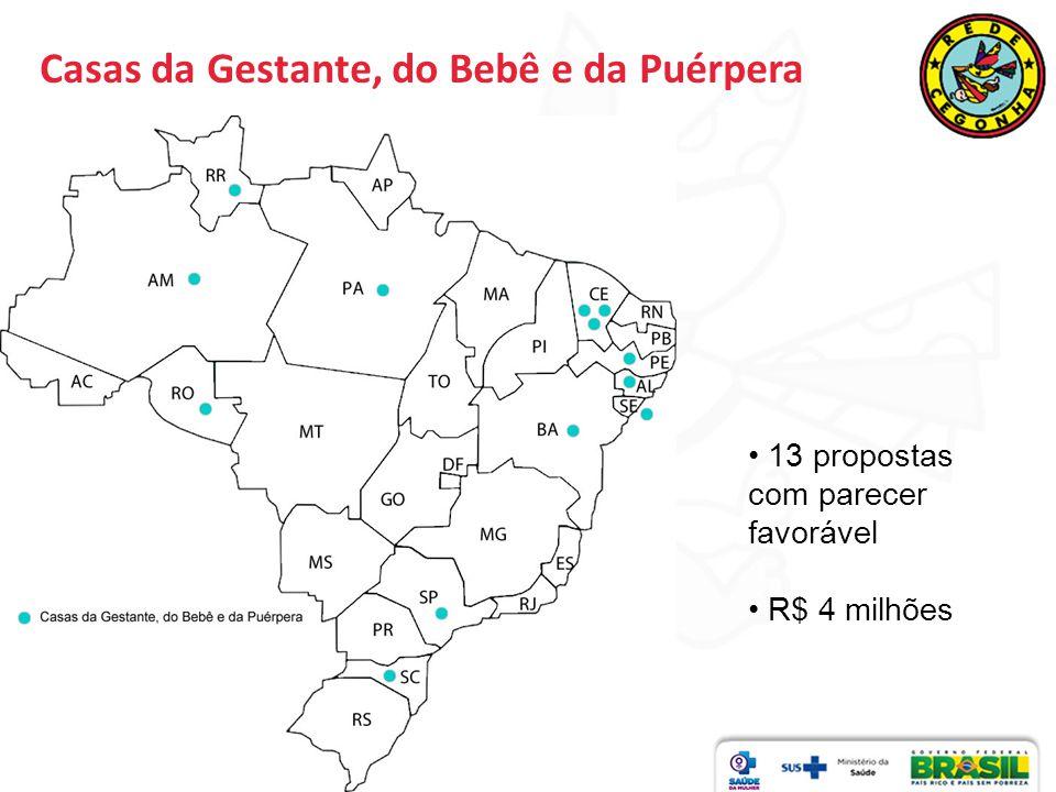 13 propostas com parecer favorável R$ 4 milhões Casas da Gestante, do Bebê e da Puérpera
