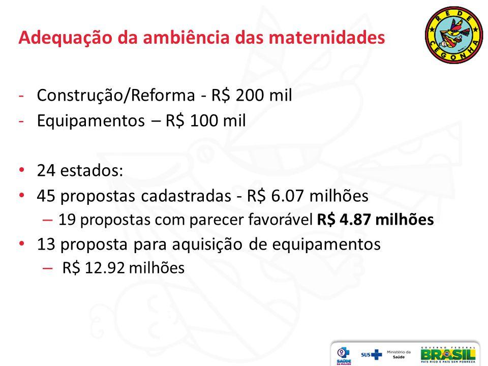 Adequação da ambiência das maternidades -Construção/Reforma - R$ 200 mil -Equipamentos – R$ 100 mil 24 estados: 45 propostas cadastradas - R$ 6.07 mil