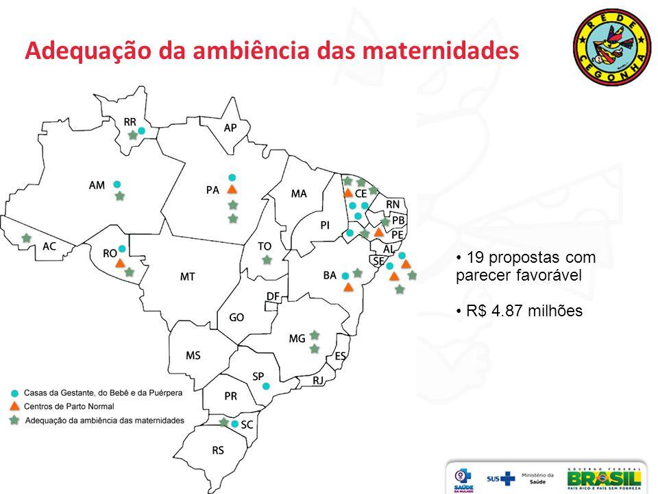 Adequação da ambiência das maternidades 19 propostas com parecer favorável R$ 4.87 milhões