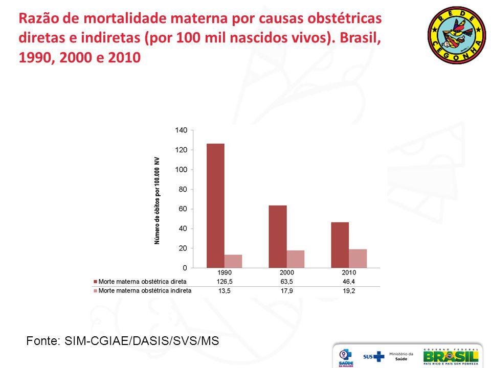 Razão de mortalidade materna por causas obstétricas diretas e indiretas (por 100 mil nascidos vivos). Brasil, 1990, 2000 e 2010 Fonte: SIM-CGIAE/DASIS