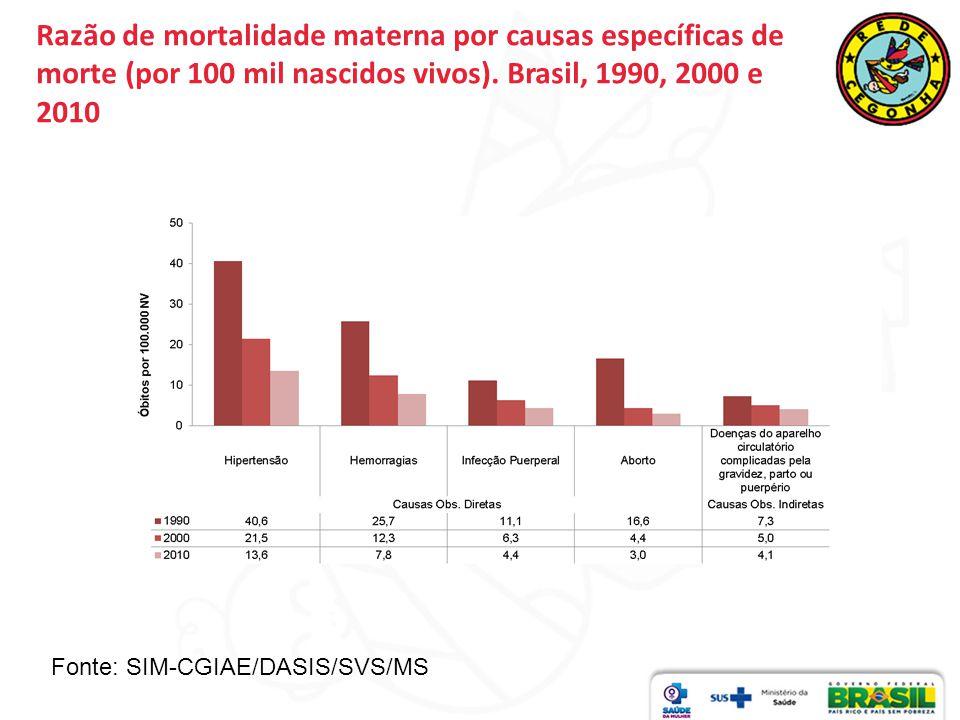 Razão de mortalidade materna por causas específicas de morte (por 100 mil nascidos vivos). Brasil, 1990, 2000 e 2010 Fonte: SIM-CGIAE/DASIS/SVS/MS