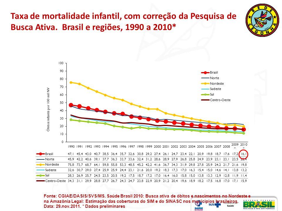 Taxa de mortalidade infantil, com correção da Pesquisa de Busca Ativa. Brasil e regiões, 1990 a 2010* Fonte: CGIAE/DASIS/SVS/MS. Saúde Brasil 2010: Bu