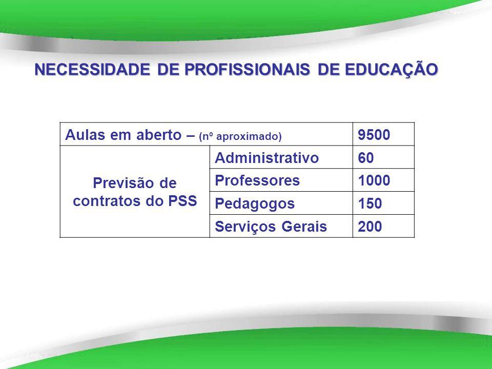Powerpoint Templates NECESSIDADE DE PROFISSIONAIS DE EDUCAÇÃO Aulas em aberto – (nº aproximado) 9500 Previsão de contratos do PSS Administrativo60 Pro