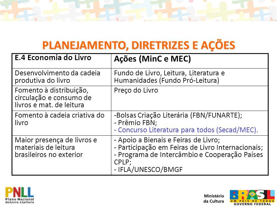 E.4 Economia do Livro Ações (MinC e MEC) Desenvolvimento da cadeia produtiva do livro Fundo de Livro, Leitura, Literatura e Humanidades (Fundo Pró-Lei