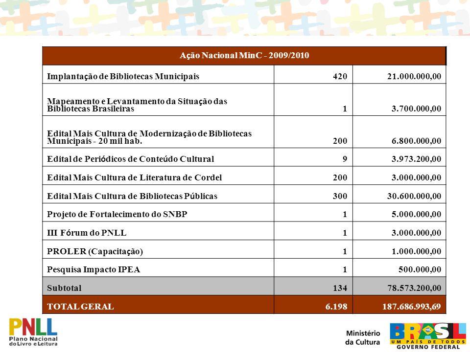 A ç ão Nacional MinC - 2009/2010 Implanta ç ão de Bibliotecas Municipais 42021.000.000,00 Mapeamento e Levantamento da Situa ç ão das Bibliotecas Bras