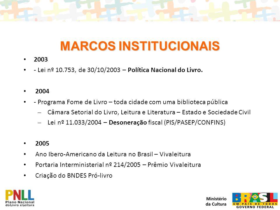 MARCOS INSTITUCIONAIS 2003 - Lei nº 10.753, de 30/10/2003 – Política Nacional do Livro. 2004 - Programa Fome de Livro – toda cidade com uma biblioteca