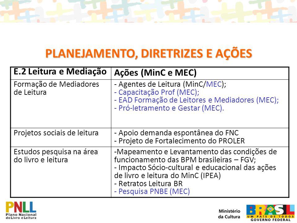 E.2 Leitura e Mediação Ações (MinC e MEC) Formação de Mediadores de Leitura - Agentes de Leitura (MinC/MEC); - Capacitação Prof (MEC); - EAD Formação