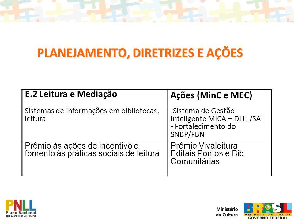 E.2 Leitura e Mediação Ações (MinC e MEC) Sistemas de informações em bibliotecas, leitura -Sistema de Gestão Inteligente MICA – DLLL/SAI - Fortalecime