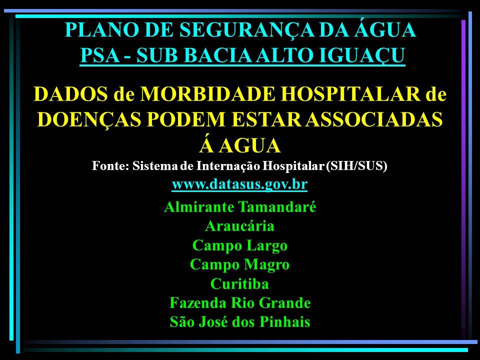 PLANO DE SEGURANÇA DA ÁGUA PSA - SUB BACIA ALTO IGUAÇU DADOS de MORBIDADE HOSPITALAR de DOENÇAS PODEM ESTAR ASSOCIADAS Á AGUA Fonte: Sistema de Internação Hospitalar (SIH/SUS) www.datasus.gov.br Almirante Tamandaré Araucária Campo Largo Campo Magro Curitiba Fazenda Rio Grande São José dos Pinhais