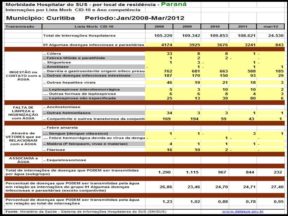 DADOS de Credenciamento e Implantação das Estratégias de: Agentes Comunitários de Saúde Saúde da Família Saúde Bucal Fonte: MS/SAS/Departamento de Atenção Básica – DAB
