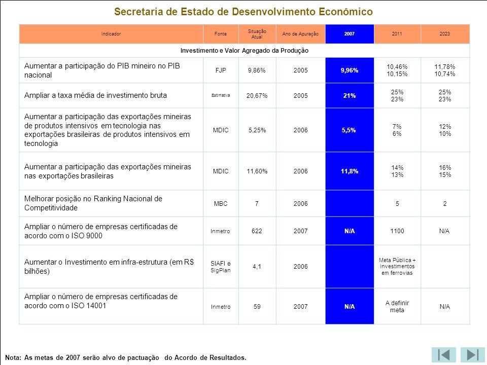 Secretaria de Estado de Desenvolvimento Econômico IndicadorFonte Situação Atual Ano de Apuração200720112023 Investimento e Valor Agregado da Produção Aumentar a participação do PIB mineiro no PIB nacional FJP9,86%20059,96% 10,46% 10,15% 11,78% 10,74% Ampliar a taxa média de investimento bruta Estimativa 20,67%200521% 25% 23% 25% 23% Aumentar a participação das exportações mineiras de produtos intensivos em tecnologia nas exportações brasileiras de produtos intensivos em tecnologia MDIC5,25%20065,5% 7% 6% 12% 10% Aumentar a participação das exportações mineiras nas exportações brasileiras MDIC11,60%200611,8% 14% 13% 16% 15% Melhorar posição no Ranking Nacional de Competitividade MBC72006 52 Ampliar o número de empresas certificadas de acordo com o ISO 9000 Inmetro 6222007N/A1100N/A Aumentar o Investimento em infra-estrutura (em R$ bilhões) SIAFI e SigPlan 4,12006 Meta Pública + investimentos em ferrovias Ampliar o número de empresas certificadas de acordo com o ISO 14001 Inmetro 592007N/A A definir meta N/A Nota: As metas de 2007 serão alvo de pactuação do Acordo de Resultados.