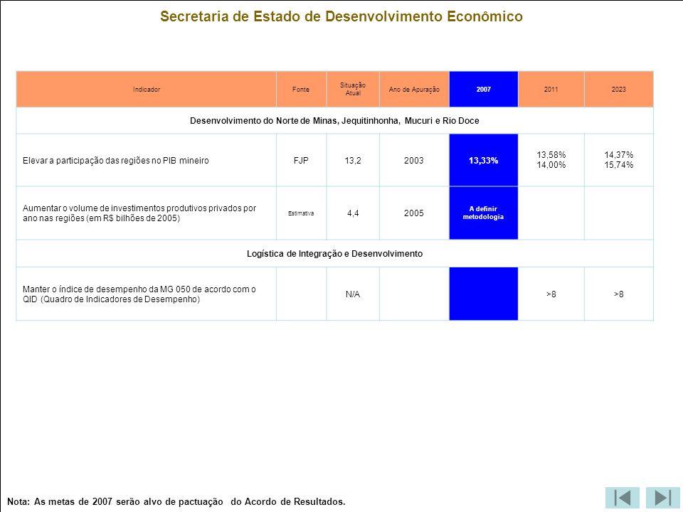 Secretaria de Estado de Desenvolvimento Econômico IndicadorFonte Situação Atual Ano de Apuração200720112023 Desenvolvimento do Norte de Minas, Jequitinhonha, Mucuri e Rio Doce Elevar a participação das regiões no PIB mineiroFJP13,2200313,33% 13,58% 14,00% 14,37% 15,74% Aumentar o volume de investimentos produtivos privados por ano nas regiões (em R$ bilhões de 2005) Estimativa 4,42005 A definir metodologia Logística de Integração e Desenvolvimento Manter o índice de desempenho da MG 050 de acordo com o QID (Quadro de Indicadores de Desempenho) N/A>8 Nota: As metas de 2007 serão alvo de pactuação do Acordo de Resultados.