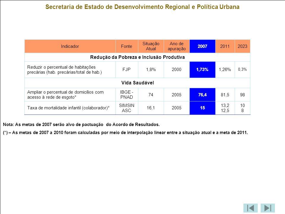 Secretaria de Estado de Desenvolvimento Regional e Política Urbana IndicadorFonte Situação Atual Ano de apuração 200720112023 Redução da Pobreza e Inclusão Produtiva Reduzir o percentual de habitações precárias (hab.