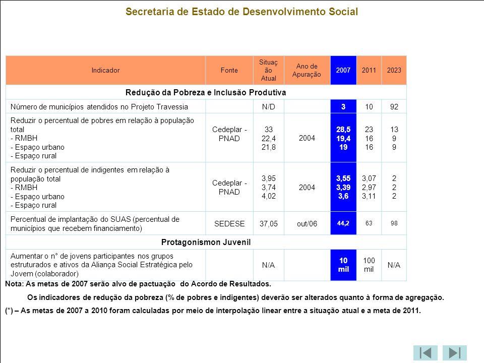 Secretaria de Estado de Desenvolvimento Social IndicadorFonte Situaç ão Atual Ano de Apuração 200720112023 Redução da Pobreza e Inclusão Produtiva Número de municípios atendidos no Projeto Travessia N/D 31092 Reduzir o percentual de pobres em relação à população total - RMBH - Espaço urbano - Espaço rural Cedeplar - PNAD 33 22,4 21,8 2004 28,5 19,4 19 23 16 13 9 Reduzir o percentual de indigentes em relação à população total - RMBH - Espaço urbano - Espaço rural Cedeplar - PNAD 3,95 3,74 4,02 2004 3,55 3,39 3,6 3,07 2,97 3,11 222222 Percentual de implantação do SUAS (percentual de municípios que recebem financiamento) SEDESE37,05out/06 44,26398 Protagonismon Juvenil Aumentar o n° de jovens participantes nos grupos estruturados e ativos da Aliança Social Estratégica pelo Jovem (colaborador) N/A 10 mil 100 mil N/A Nota: As metas de 2007 serão alvo de pactuação do Acordo de Resultados.