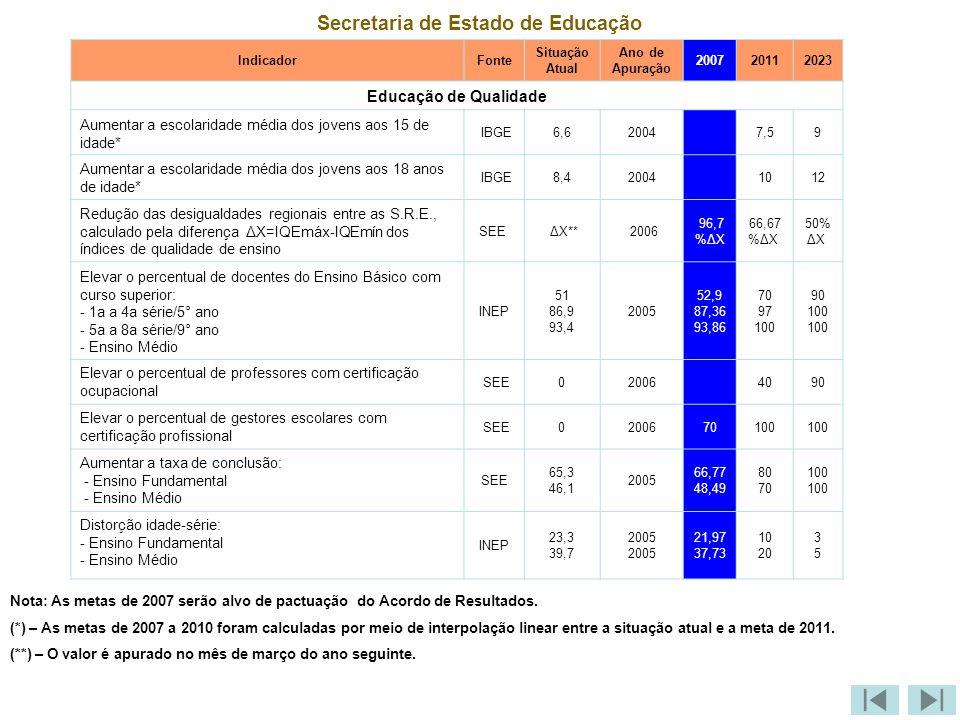 Secretaria de Estado de Educação IndicadorFonte Situação Atual Ano de Apuração 200720112023 Educação de Qualidade Aumentar a escolaridade média dos jovens aos 15 de idade* IBGE6,620047,59 Aumentar a escolaridade média dos jovens aos 18 anos de idade* IBGE8,420041012 Redução das desigualdades regionais entre as S.R.E., calculado pela diferença ΔX=IQEmáx-IQEmín dos índices de qualidade de ensino SEE ΔX** 2006 96,7 %ΔX 66,67 %ΔX 50% ΔX Elevar o percentual de docentes do Ensino Básico com curso superior: - 1a a 4a série/5° ano - 5a a 8a série/9° ano - Ensino Médio INEP 51 86,9 93,4 2005 52,9 87,36 93,86 70 97 100 90 100 Elevar o percentual de professores com certificação ocupacional SEE020064090 Elevar o percentual de gestores escolares com certificação profissional SEE0200670100 Aumentar a taxa de conclusão: - Ensino Fundamental - Ensino Médio SEE 65,3 46,1 2005 66,77 48,49 80 70 100 Distorção idade-série: - Ensino Fundamental - Ensino Médio INEP 23,3 39,7 2005 21,97 37,73 10 20 3535 Nota: As metas de 2007 serão alvo de pactuação do Acordo de Resultados.