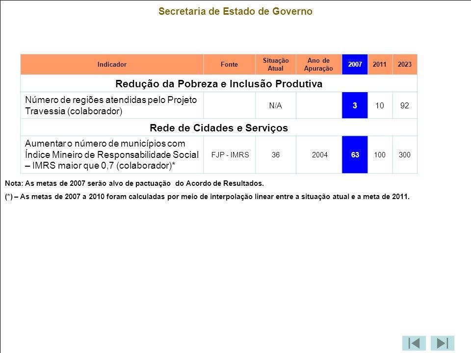 Secretaria de Estado de Governo IndicadorFonte Situação Atual Ano de Apuração 200720112023 Redução da Pobreza e Inclusão Produtiva Número de regiões atendidas pelo Projeto Travessia (colaborador) N/A 31092 Rede de Cidades e Serviços Aumentar o número de municípios com Índice Mineiro de Responsabilidade Social – IMRS maior que 0,7 (colaborador)* FJP - IMRS36 200463100300 Nota: As metas de 2007 serão alvo de pactuação do Acordo de Resultados.