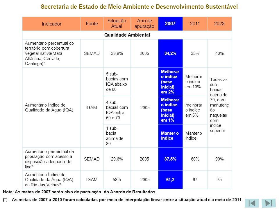 Secretaria de Estado de Meio Ambiente e Desenvolvimento Sustentável IndicadorFonte Situação Atual Ano de apuração 200720112023 Qualidade Ambiental Aumentar o percentual do território com cobertura vegetal nativa(Mata Altântica, Cerrado, Caatinga)* SEMAD33,8%200534,2%35%40% Aumentar o Índice de Qualidade da Água (IQA) IGAM 5 sub- bacias com IQA abaixo de 60 2005 Melhorar o índice (base inicial) em 2% Melhorar o índice em 10% Todas as sub- bacias acima de 70, com manutenç ão naquelas com índice superior 4 sub- bacias com IQA entre 60 e 70 Melhorar o índice (base inicial) em 1% melhorar o indíce em 5% 1 sub- bacia acima de 80 Manter o índice Aumentar o percentual da população com acesso a disposição adequada de lixo* SEMAD29,6%200537,5%60%90% Aumentar o Índice de Qualidade da Água (IQA) do Rio das Velhas* IGAM58,5 200561,26775 Nota: As metas de 2007 serão alvo de pactuação do Acordo de Resultados.