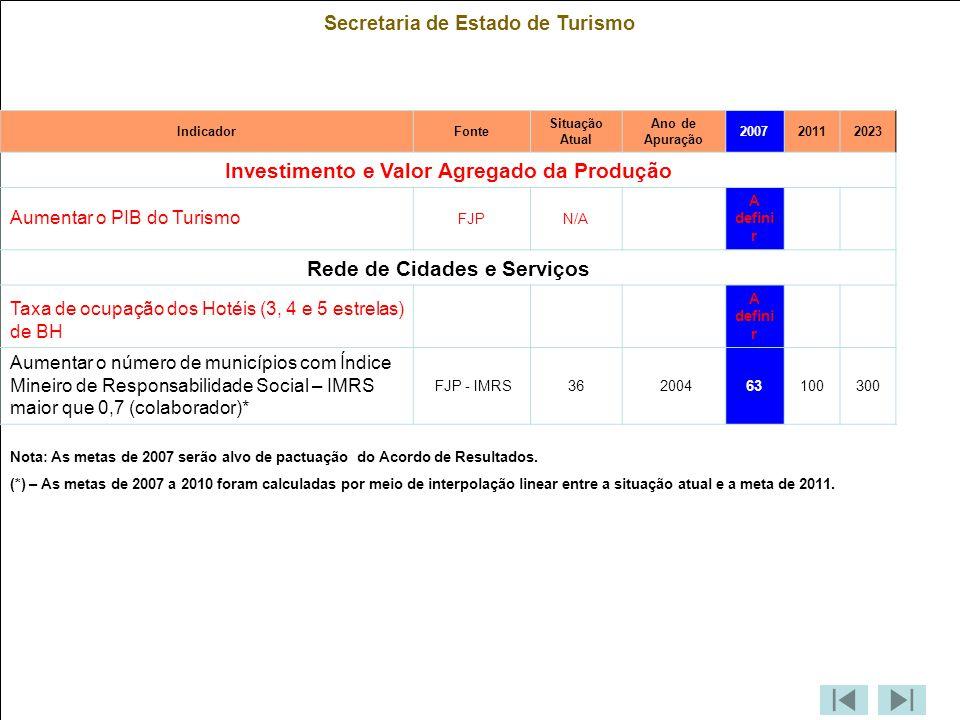 Secretaria de Estado de Turismo IndicadorFonte Situação Atual Ano de Apuração 200720112023 Investimento e Valor Agregado da Produção Aumentar o PIB do Turismo FJPN/A A defini r Rede de Cidades e Serviços Taxa de ocupação dos Hotéis (3, 4 e 5 estrelas) de BH A defini r Aumentar o número de municípios com Índice Mineiro de Responsabilidade Social – IMRS maior que 0,7 (colaborador)* FJP - IMRS36 200463100300 Nota: As metas de 2007 serão alvo de pactuação do Acordo de Resultados.