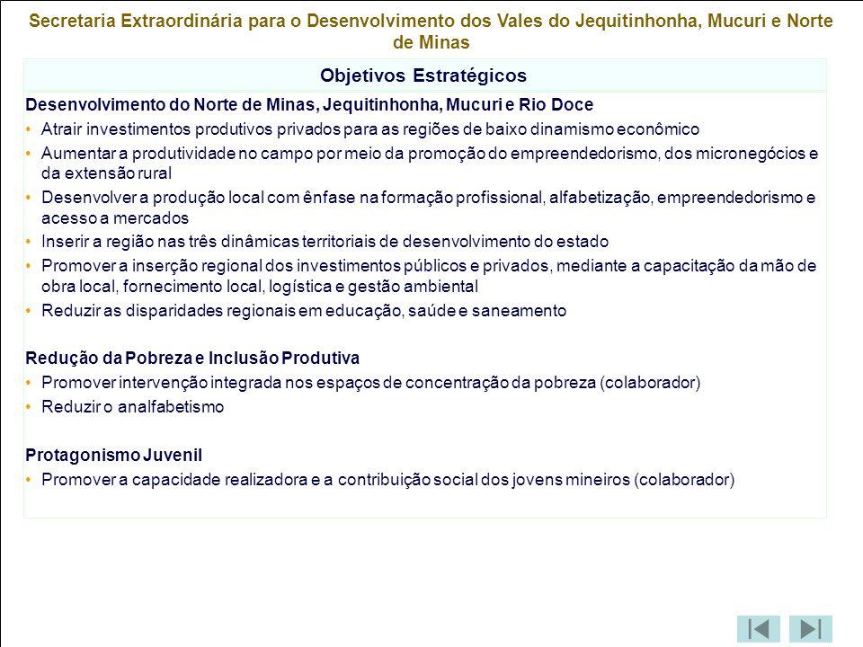 Secretaria Extraordinária para o Desenvolvimento dos Vales do Jequitinhonha, Mucuri e Norte de Minas Objetivos Estratégicos Desenvolvimento do Norte de Minas, Jequitinhonha, Mucuri e Rio Doce Atrair investimentos produtivos privados para as regiões de baixo dinamismo econômico Aumentar a produtividade no campo por meio da promoção do empreendedorismo, dos micronegócios e da extensão rural Desenvolver a produção local com ênfase na formação profissional, alfabetização, empreendedorismo e acesso a mercados Inserir a região nas três dinâmicas territoriais de desenvolvimento do estado Promover a inserção regional dos investimentos públicos e privados, mediante a capacitação da mão de obra local, fornecimento local, logística e gestão ambiental Reduzir as disparidades regionais em educação, saúde e saneamento Redução da Pobreza e Inclusão Produtiva Promover intervenção integrada nos espaços de concentração da pobreza (colaborador) Reduzir o analfabetismo Protagonismo Juvenil Promover a capacidade realizadora e a contribuição social dos jovens mineiros (colaborador)