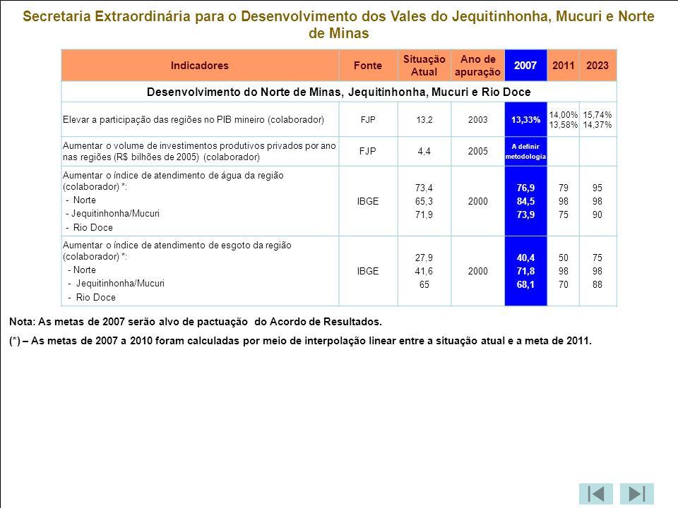 Secretaria Extraordinária para o Desenvolvimento dos Vales do Jequitinhonha, Mucuri e Norte de Minas IndicadoresFonte Situação Atual Ano de apuração 200720112023 Desenvolvimento do Norte de Minas, Jequitinhonha, Mucuri e Rio Doce Elevar a participação das regiões no PIB mineiro (colaborador) FJP13,2200313,33% 14,00% 13,58% 15,74% 14,37% Aumentar o volume de investimentos produtivos privados por ano nas regiões (R$ bilhões de 2005) (colaborador) FJP4,42005 A definir metodologia Aumentar o índice de atendimento de água da região (colaborador) *: - Norte - Jequitinhonha/Mucuri - Rio Doce IBGE 73,4 65,3 71,9 2000 76,9 84,5 73,9 79 98 75 95 98 90 Aumentar o índice de atendimento de esgoto da região (colaborador) *: - Norte - Jequitinhonha/Mucuri - Rio Doce IBGE 27,9 41,6 65 2000 40,4 71,8 68,1 50 98 70 75 98 88 Nota: As metas de 2007 serão alvo de pactuação do Acordo de Resultados.