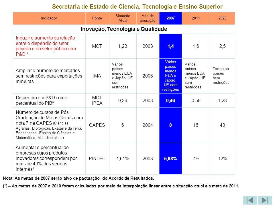 Secretaria de Estado de Educação Indicador Fonte Situação Atual Ano de Apuração 200720112023 Educação de Qualidade Aumentar o percentual de alunos lendo aos 8 anos SEE82,5200685100 Aumentar o aprendizado dos alunos (SAEB/Prova Brasil) – Português: - 4ª série/5° ano do Ensino Fundamental - 8ª série/9° ano do Ensino Fundamental - 3ª Série do Ensino Médio INEP 183 232,1 273,1 2003 184.7 235,5 276,9 200 266 312 220 300 350 Aumentar o aprendizado dos alunos (SAEB/Prova Brasil) – Matemática: - 4ª série/5° ano do Ensino Fundamental - 8ª série/ 9° ano do Ensino Fundamental - 3ª Série do Ensino Médio INEP 195,8 250,8 291,7 2003 196.2 253,3 307,9 200 275 325 230 310 375 Nota: As metas de 2007 serão alvo de pactuação do Acordo de Resultados.