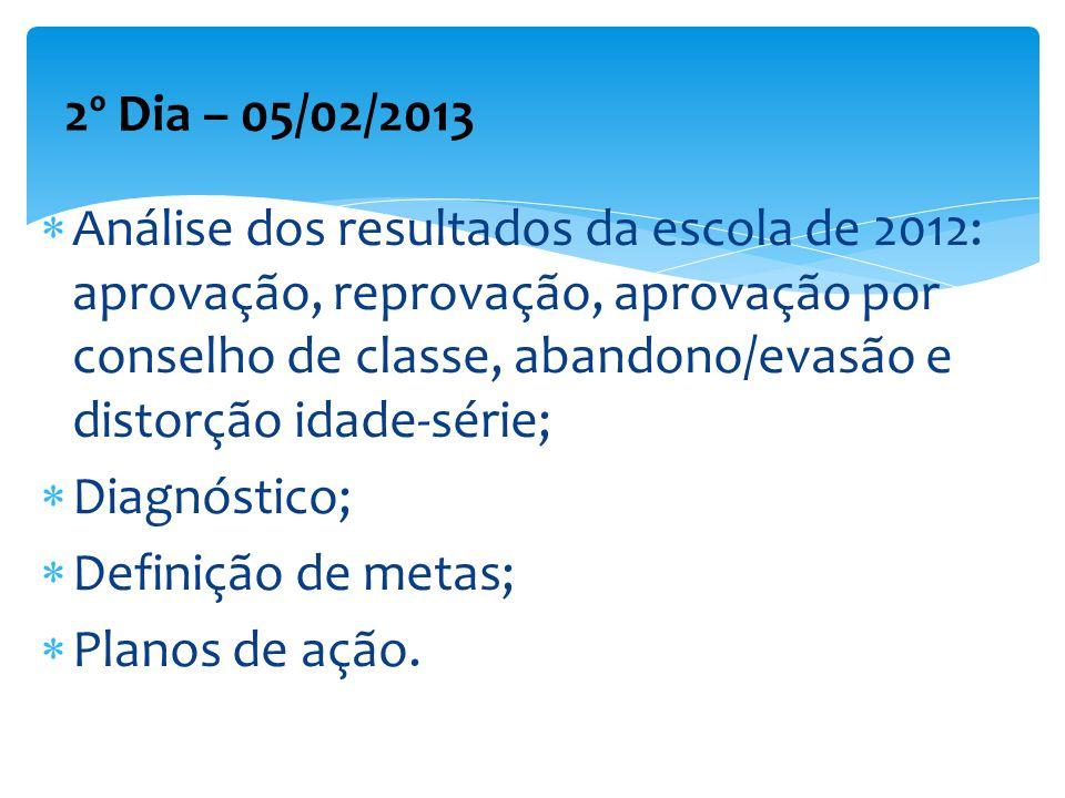 Análise dos resultados da escola de 2012: aprovação, reprovação, aprovação por conselho de classe, abandono/evasão e distorção idade-série; Diagnóstic