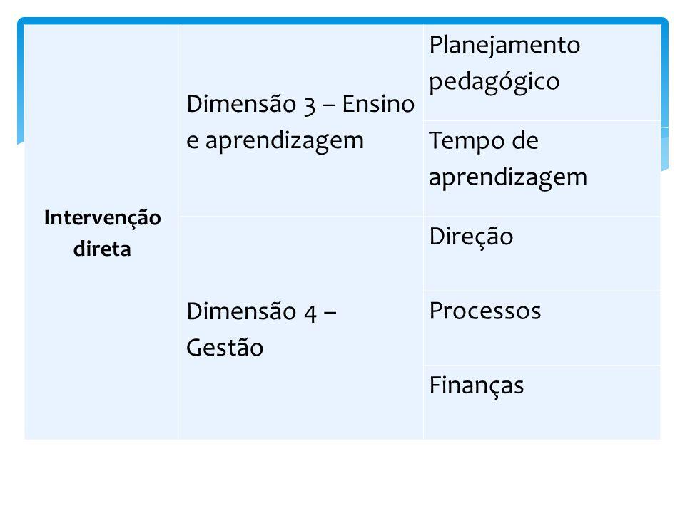 Intervenção direta Dimensão 3 – Ensino e aprendizagem Planejamento pedagógico Tempo de aprendizagem Dimensão 4 – Gestão Direção Processos Finanças