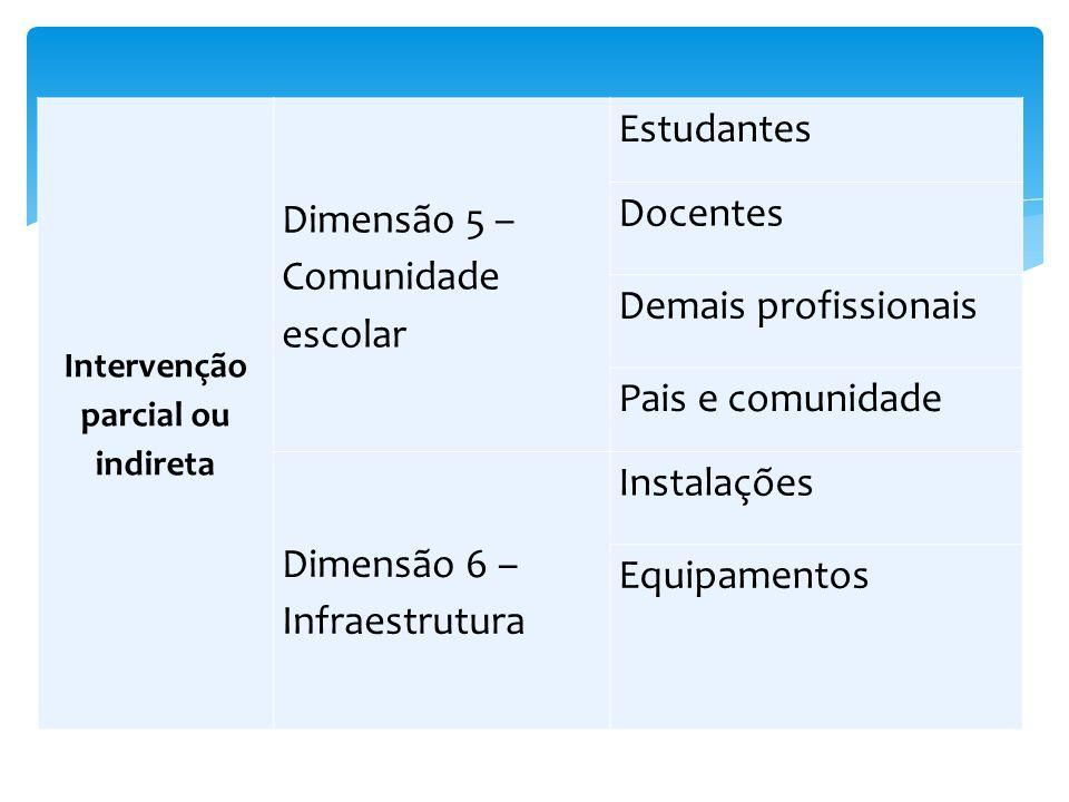 Intervenção parcial ou indireta Dimensão 5 – Comunidade escolar Estudantes Docentes Demais profissionais Pais e comunidade Dimensão 6 – Infraestrutura