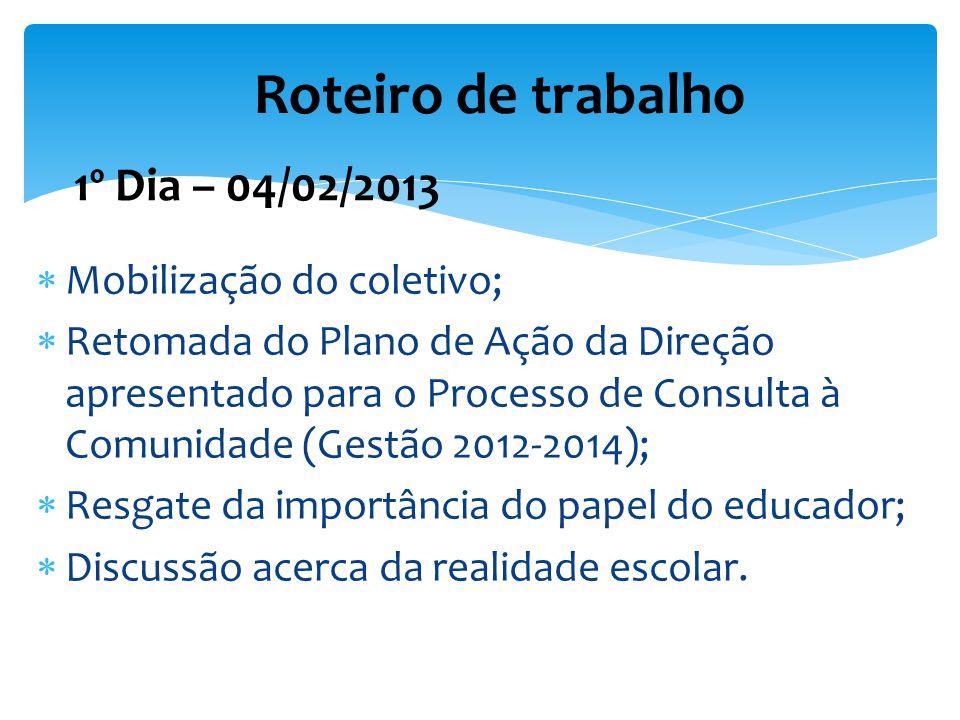 Mobilização do coletivo; Retomada do Plano de Ação da Direção apresentado para o Processo de Consulta à Comunidade (Gestão 2012-2014); Resgate da impo