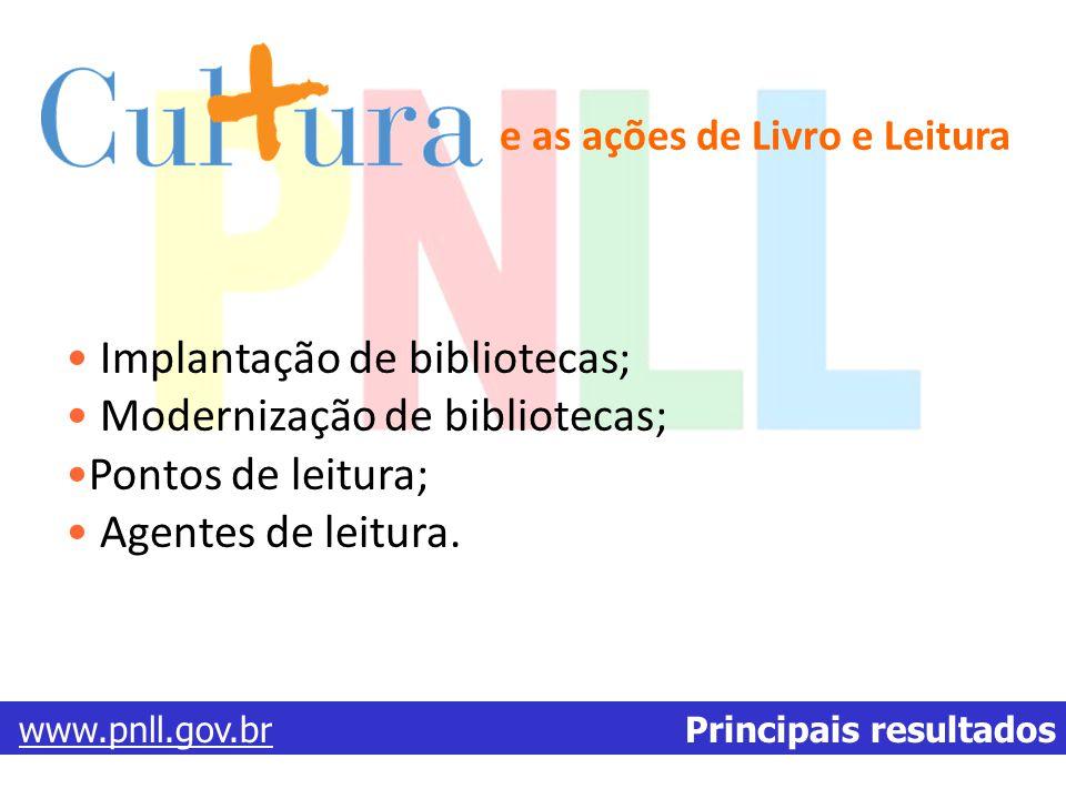 e as ações de Livro e Leitura Implantação de bibliotecas; Modernização de bibliotecas; Pontos de leitura; Agentes de leitura. www.pnll.gov.brwww.pnll.