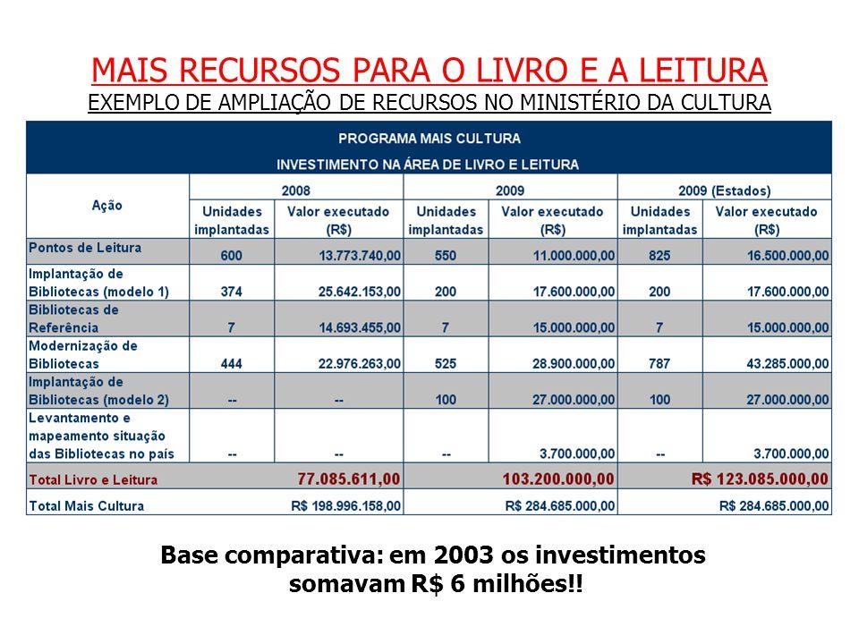 MAIS RECURSOS PARA O LIVRO E A LEITURA EXEMPLO DE AMPLIAÇÃO DE RECURSOS NO MINISTÉRIO DA CULTURA Base comparativa: em 2003 os investimentos somavam R$