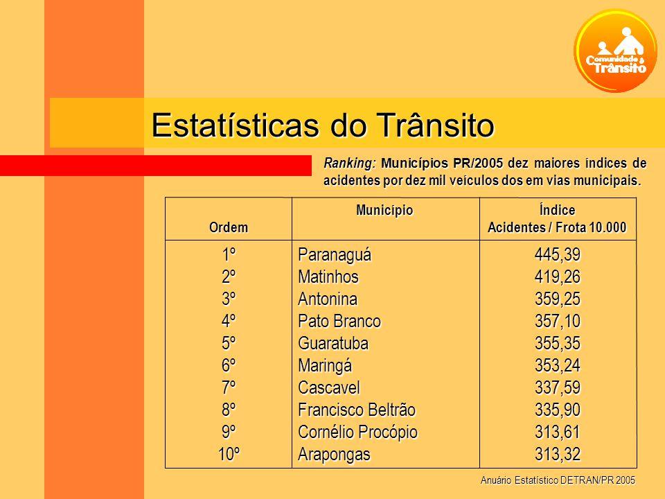 Estatísticas do Trânsito Ranking: Municípios PR/2005 dez maiores índices de acidentes por dez mil veículos dos em vias municipais. 445,39419,26359,253