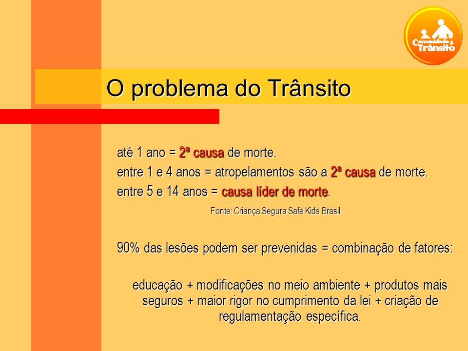 O problema do Trânsito até 1 ano = 2ª causa de morte. entre 1 e 4 anos = atropelamentos são a 2ª causa de morte. entre 5 e 14 anos = causa líder de mo