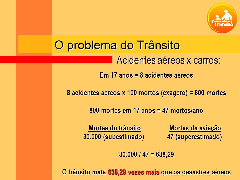 O problema do Trânsito Em 17 anos = 8 acidentes aéreos 8 acidentes aéreos x 100 mortos (exagero) = 800 mortes 800 mortes em 17 anos = 47 mortos/ano Mortes do trânsito Mortes da aviação Mortes do trânsito Mortes da aviação 30.000 (subestimado)47 (superestimado) 30.000 / 47 = 638,29 O trânsito mata 638,29 vezes mais que os desastres aéreos Acidentes aéreos x carros: