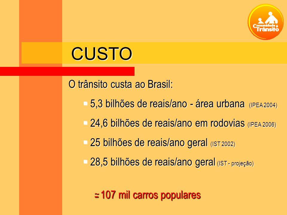 O trânsito custa ao Brasil: 5,3 bilhões de reais/ano - área urbana (IPEA 2004) 5,3 bilhões de reais/ano - área urbana (IPEA 2004) 24,6 bilhões de reai
