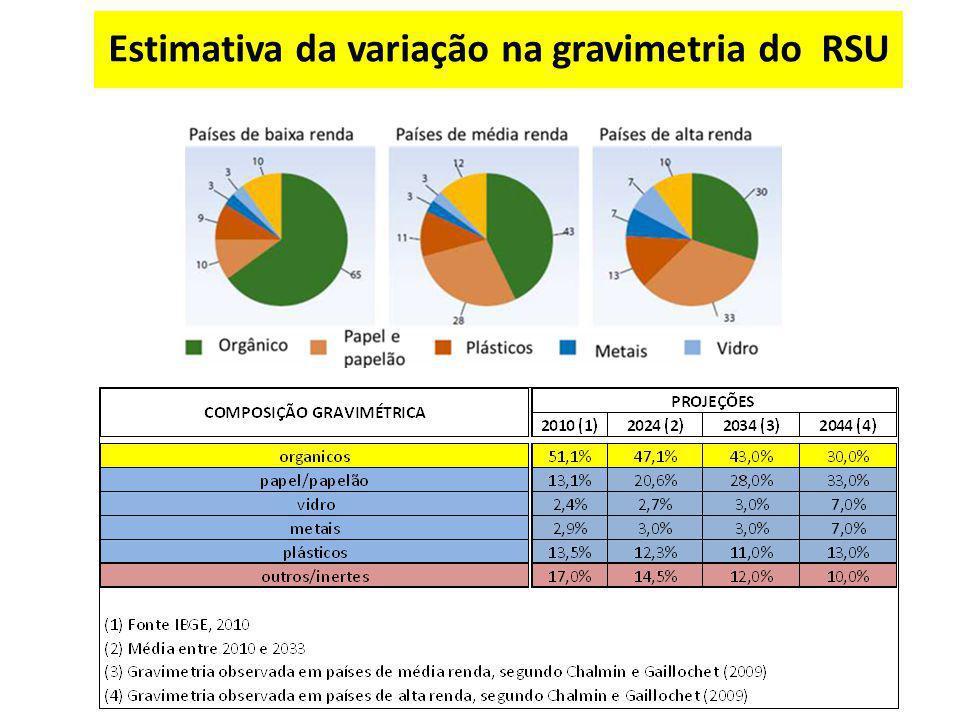 Estimativa da variação na gravimetria do RSU