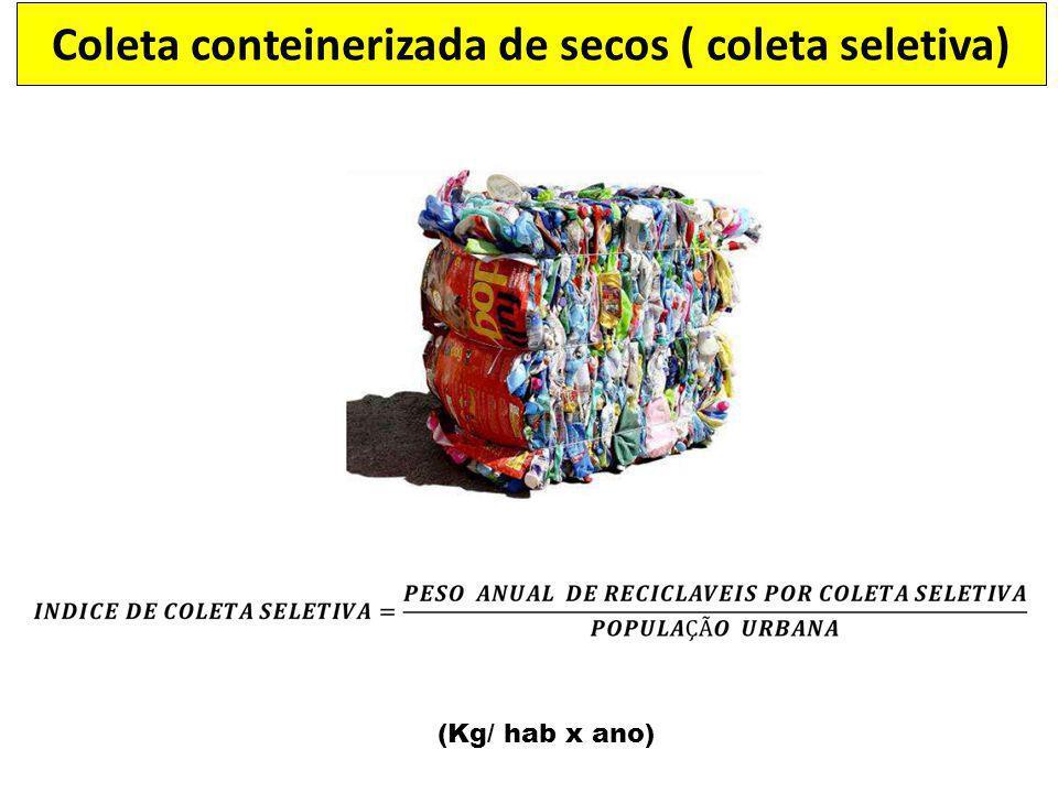 (Kg/ hab x ano) Coleta conteinerizada de secos ( coleta seletiva)
