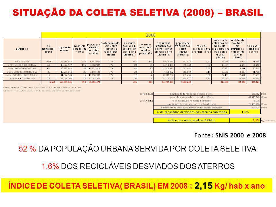 SITUAÇÃO DA COLETA SELETIVA (2008) – BRASIL 52 % DA POPULAÇÃO URBANA SERVIDA POR COLETA SELETIVA 1,6% DOS RECICLÁVEIS DESVIADOS DOS ATERROS 2,15 ÍNDIC