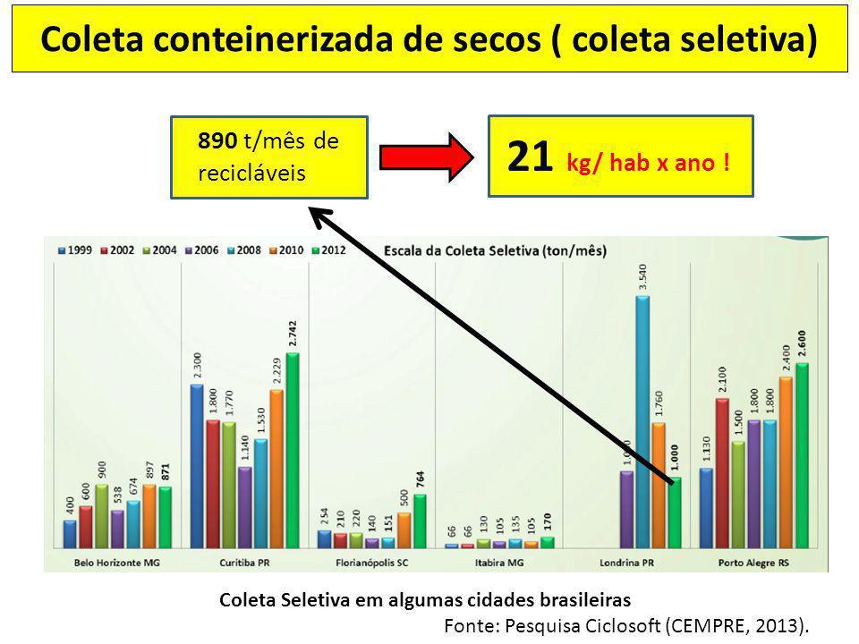 Coleta Seletiva em algumas cidades brasileiras Fonte: Pesquisa Ciclosoft (CEMPRE, 2013). 890 t/mês de recicláveis 21 kg/ hab x ano ! Coleta conteineri