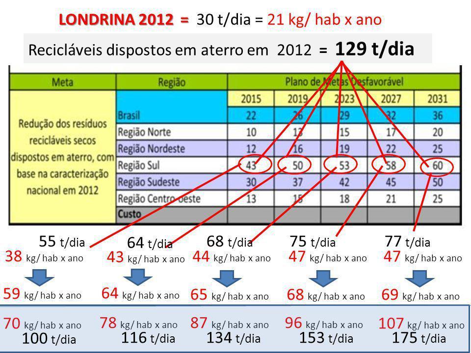 LONDRINA 2012 = LONDRINA 2012 = 30 t/dia = 21 kg/ hab x ano Recicláveis dispostos em aterro em 2012 = 129 t/dia 55 t/dia 64 t/dia 68 t/dia 75 t/dia 77