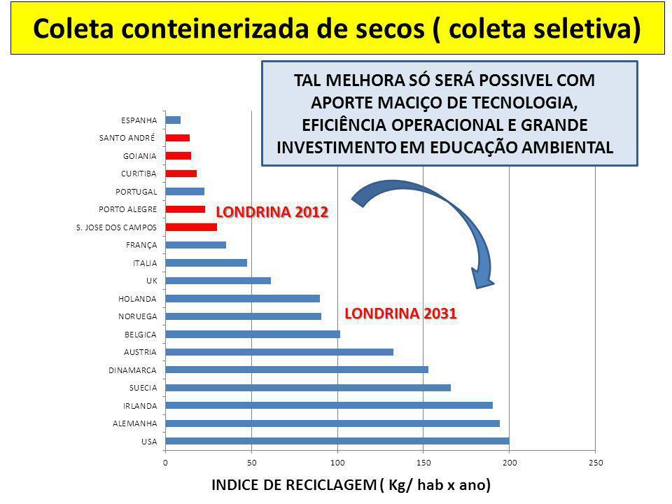 LONDRINA 2012 Coleta conteinerizada de secos ( coleta seletiva) LONDRINA 2031 TAL MELHORA SÓ SERÁ POSSIVEL COM APORTE MACIÇO DE TECNOLOGIA, EFICIÊNCIA