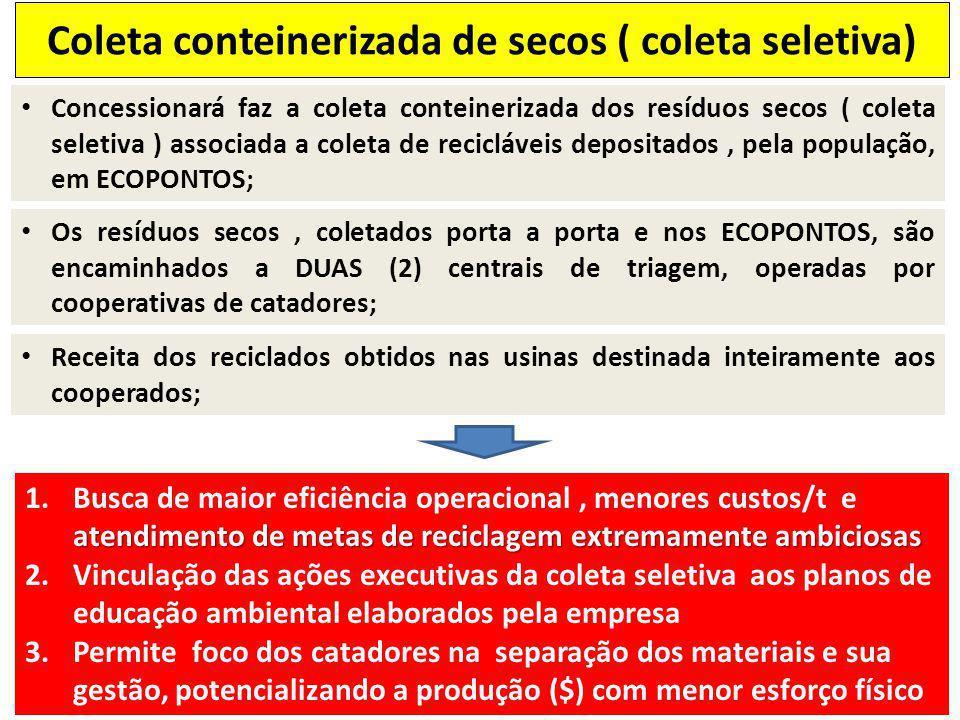Concessionará faz a coleta conteinerizada dos resíduos secos ( coleta seletiva ) associada a coleta de recicláveis depositados, pela população, em ECO