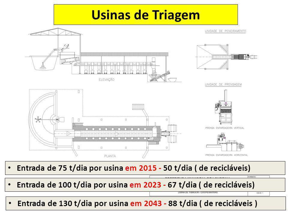 Entrada de 75 t/dia por usina em 2015 - 50 t/dia ( de recicláveis) Entrada de 130 t/dia por usina em 2043 - 88 t/dia ( de recicláveis ) Usinas de Tria