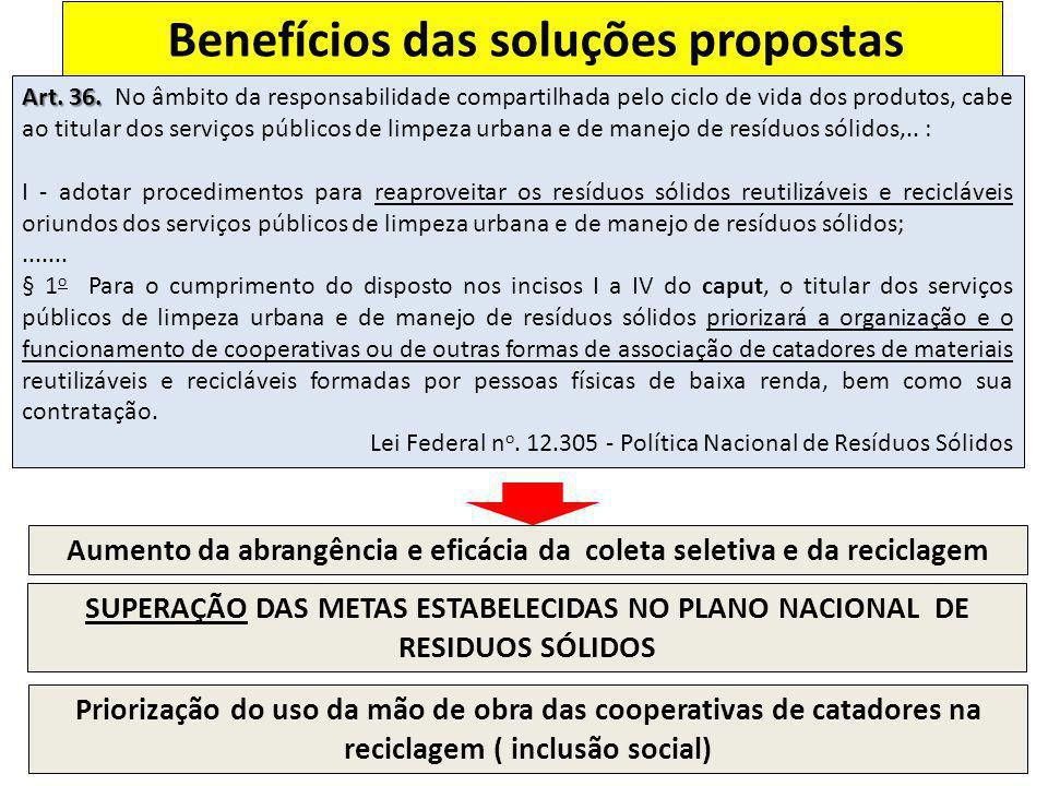 Benefícios das soluções propostas Art. 36. Art. 36. No âmbito da responsabilidade compartilhada pelo ciclo de vida dos produtos, cabe ao titular dos s