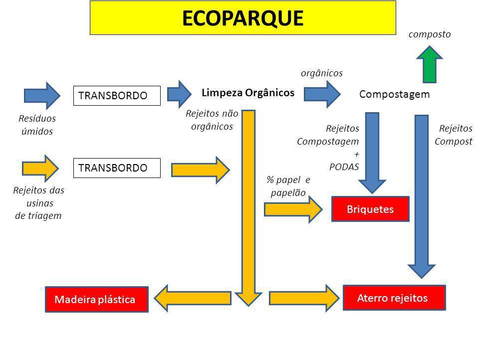 ECOPARQUE TRANSBORDO Resíduos úmidos Rejeitos das usinas de triagem TRANSBORDO Limpeza Orgânicos Compostagem Rejeitos não orgânicos Aterro rejeitos Re