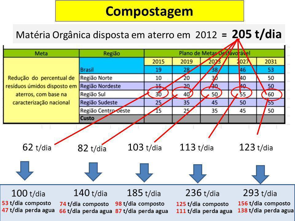 Matéria Orgânica disposta em aterro em 2012 = 205 t/dia 62 t/dia 82 t/dia 103 t/dia 113 t/dia 123 t/dia 100 t/dia 140 t/dia 185 t/dia 236 t/dia 293 t/