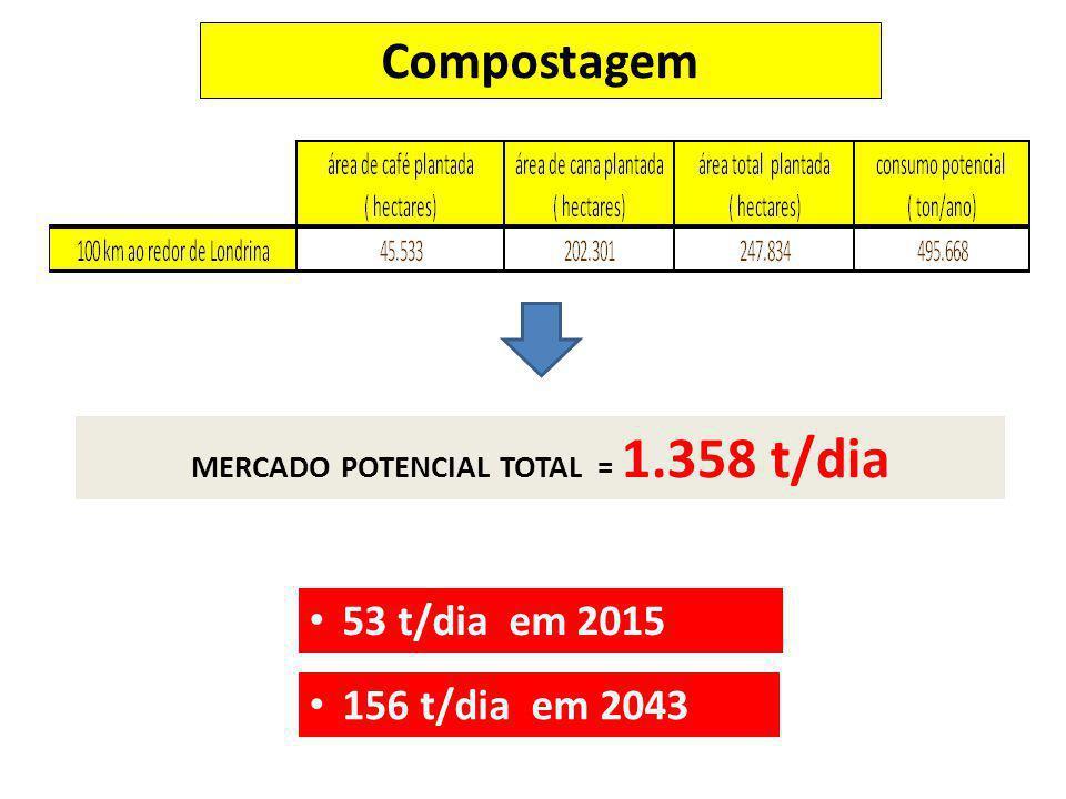53 t/dia em 2015 156 t/dia em 2043 MERCADO POTENCIAL TOTAL = 1.358 t/dia