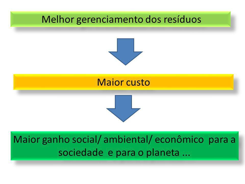 Melhor gerenciamento dos resíduos Maior ganho social/ ambiental/ econômico para a sociedade e para o planeta... Maior custo