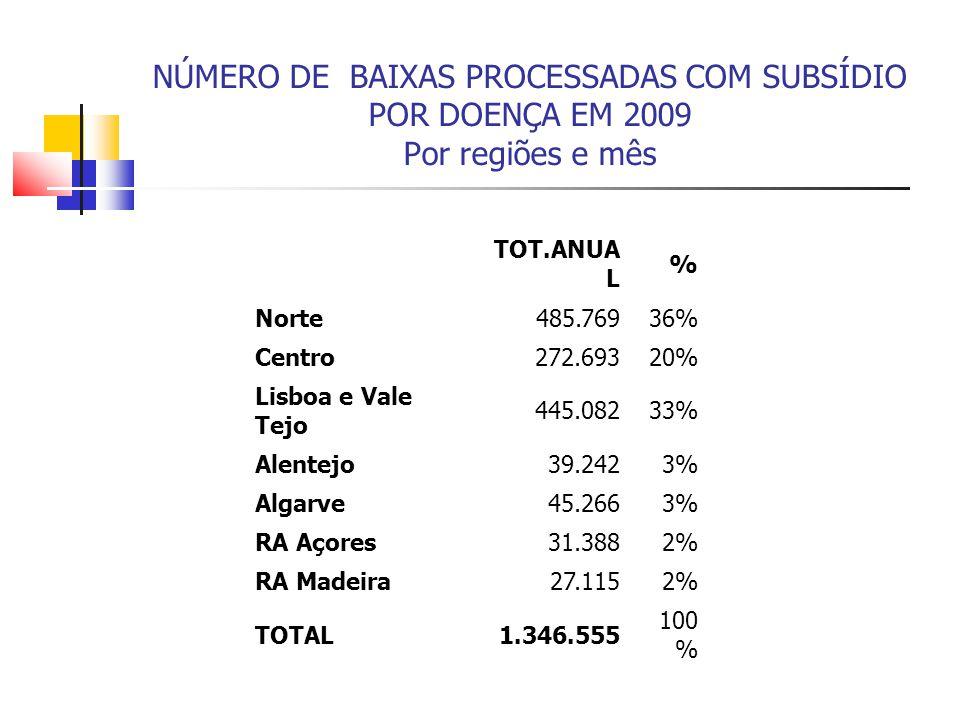 NÚMERO DE BAIXAS PROCESSADAS COM SUBSÍDIO POR DOENÇA EM 2009 Por regiões e mês TOT.ANUA L % Norte485.76936% Centro272.69320% Lisboa e Vale Tejo 445.08